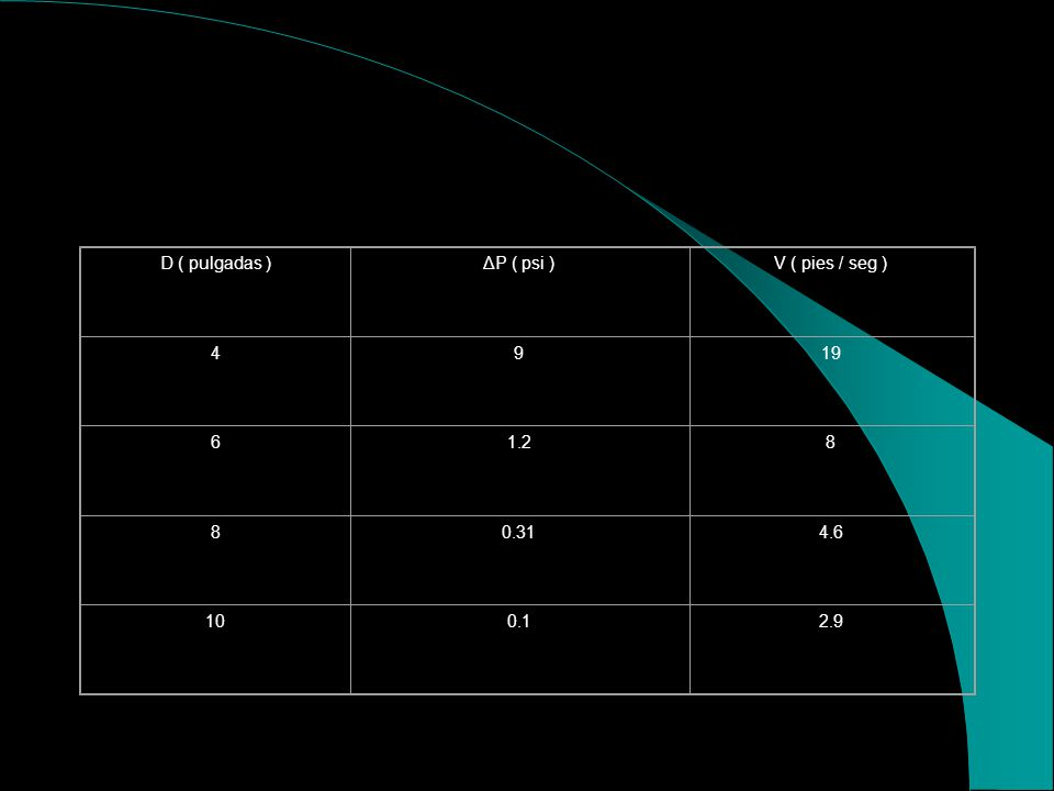 D ( pulgadas ) ΔP ( psi ) V ( pies / seg ) 4 9 19 6 1.2 8 0.31 4.6 10 0.1 2.9