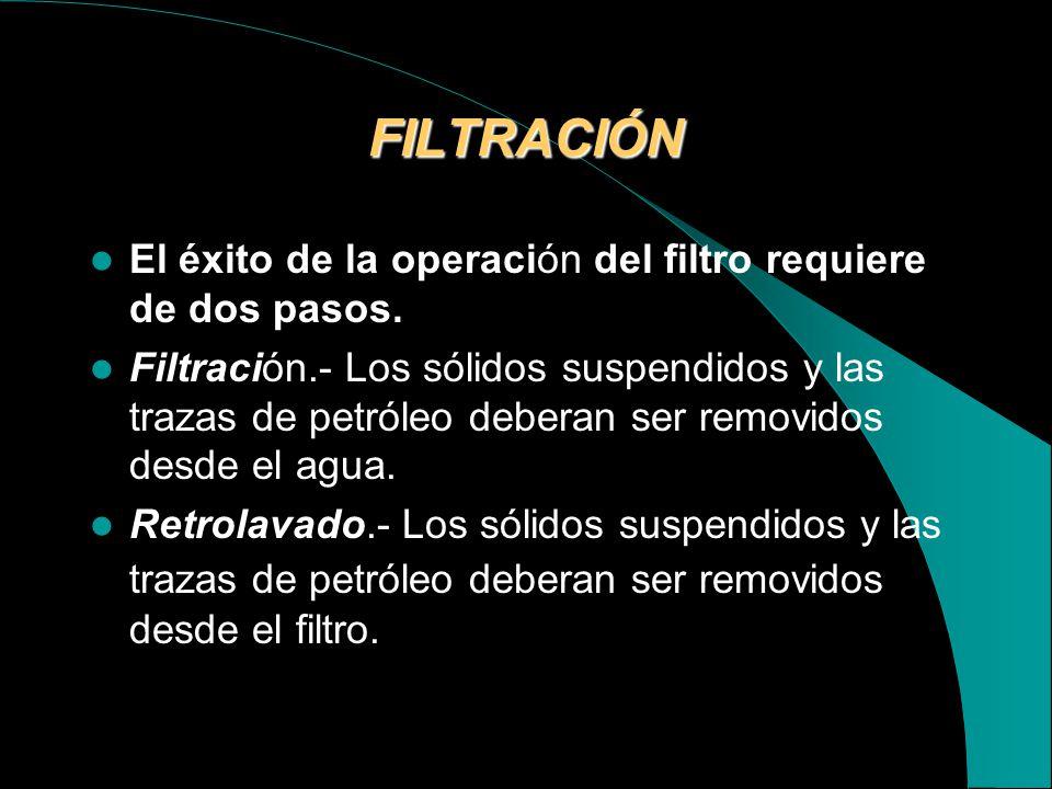 FILTRACIÓN El éxito de la operación del filtro requiere de dos pasos.