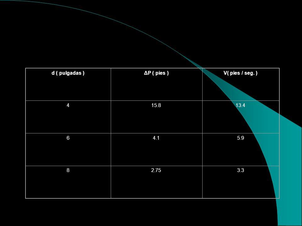 d ( pulgadas ) ΔP ( pies ) V( pies / seg. ) 4 15.8 13.4 6 4.1 5.9 8 2.75 3.3