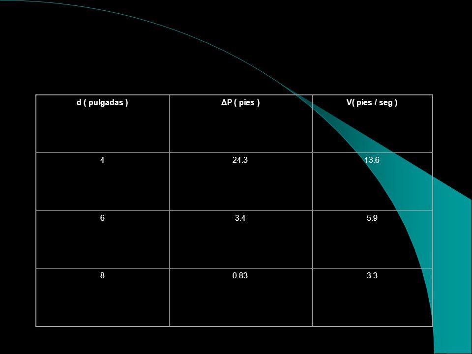 d ( pulgadas ) ΔP ( pies ) V( pies / seg ) 4 24.3 13.6 6 3.4 5.9 8 0.83 3.3
