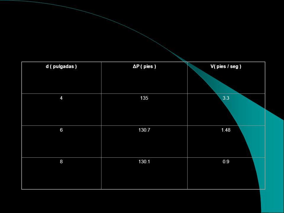 d ( pulgadas ) ΔP ( pies ) V( pies / seg ) 4 135 3.3 6 130.7 1.48 8 130.1 0.9