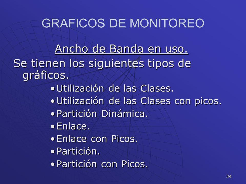 GRAFICOS DE MONITOREO Ancho de Banda en uso.