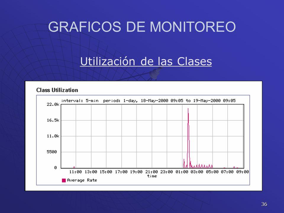 GRAFICOS DE MONITOREO Utilización de las Clases