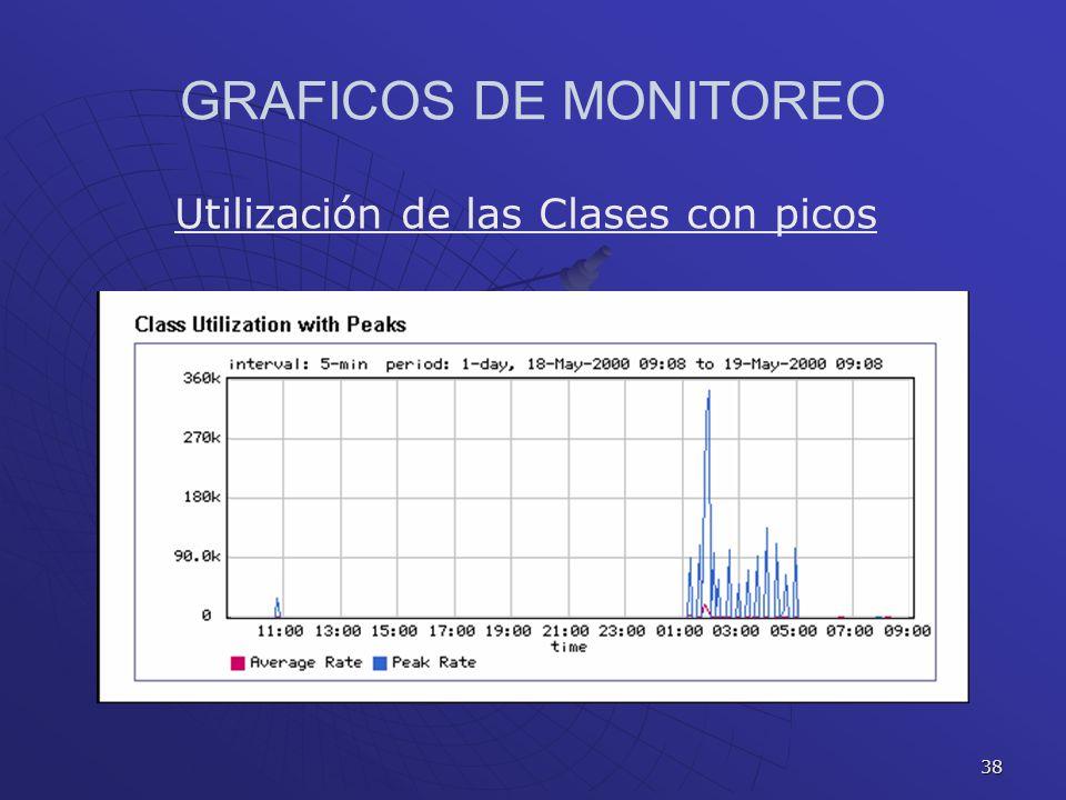 GRAFICOS DE MONITOREO Utilización de las Clases con picos