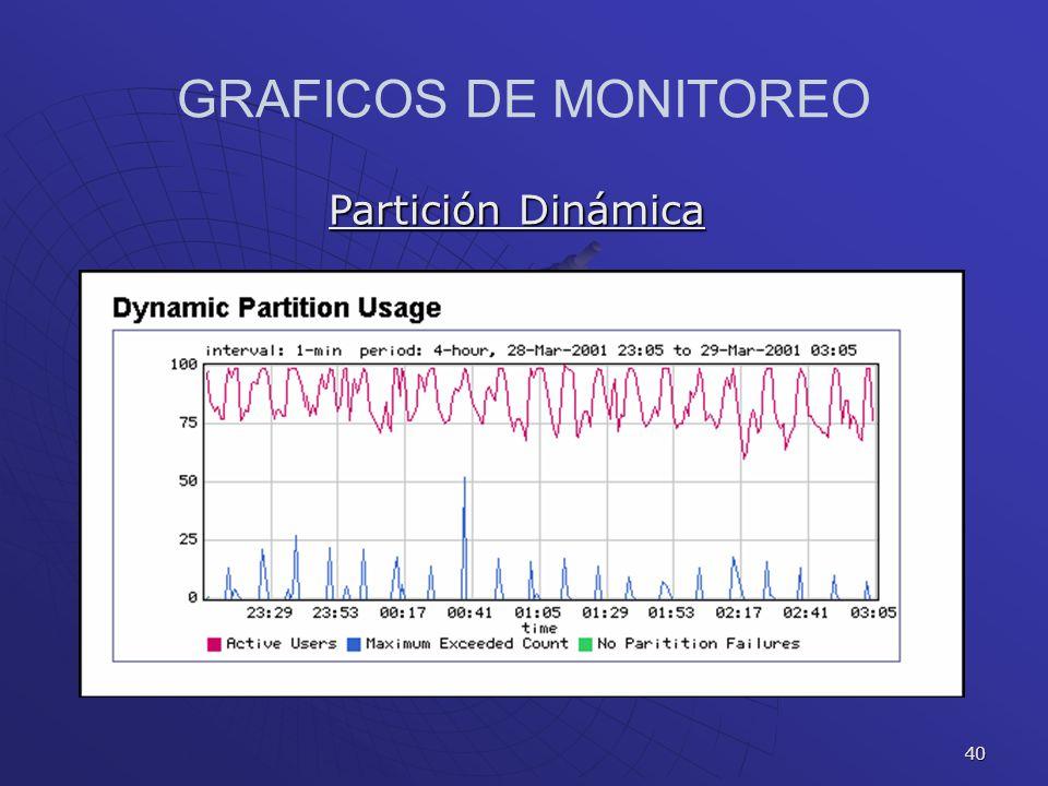 GRAFICOS DE MONITOREO Partición Dinámica