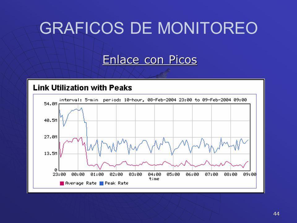 GRAFICOS DE MONITOREO Enlace con Picos