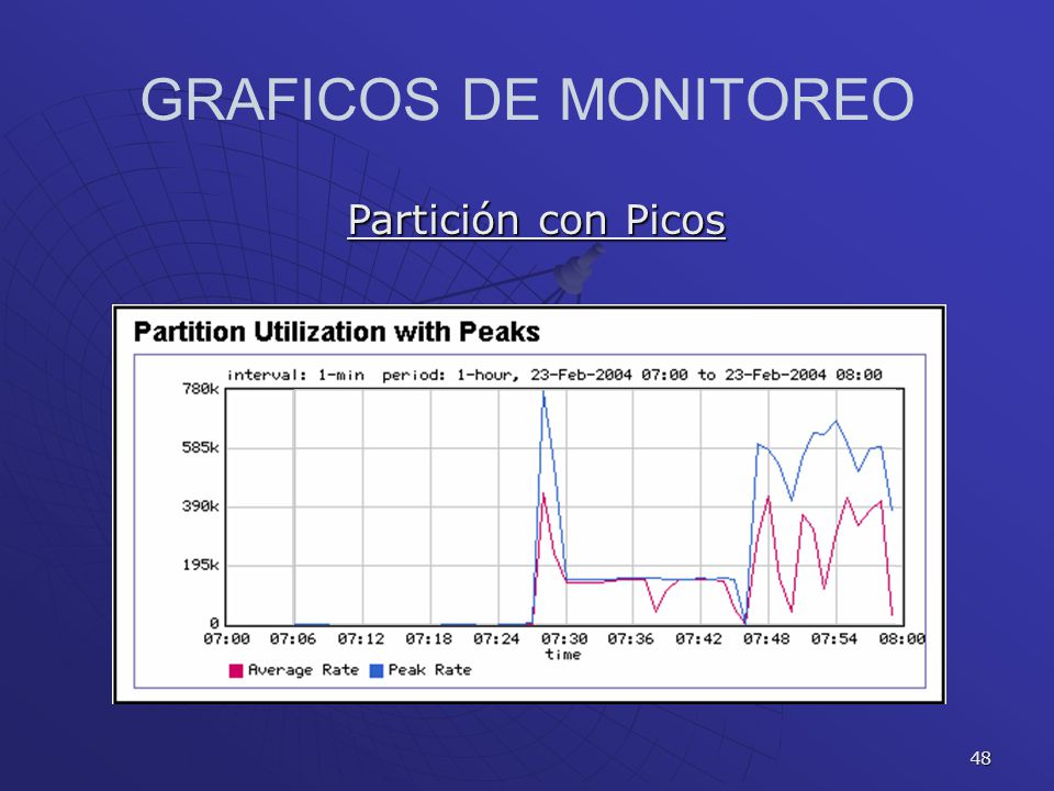 GRAFICOS DE MONITOREO Partición con Picos