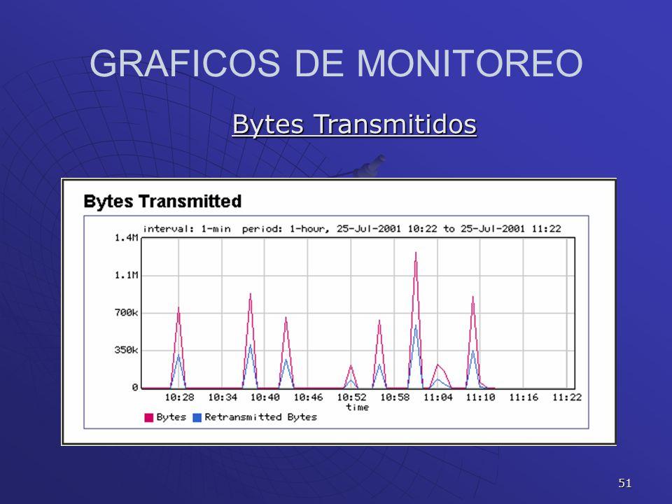 GRAFICOS DE MONITOREO Bytes Transmitidos