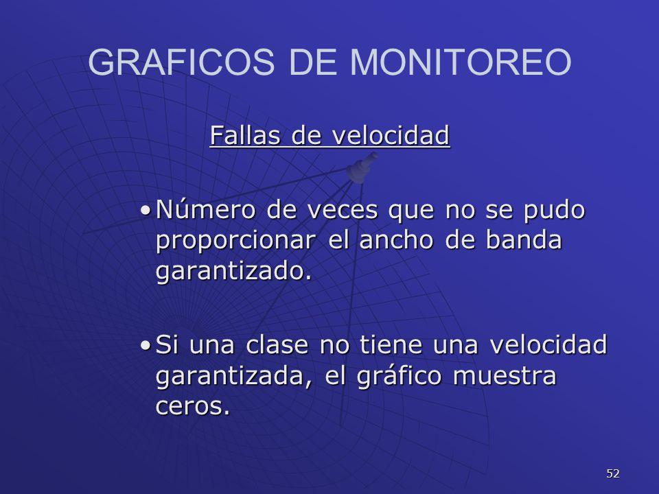 GRAFICOS DE MONITOREO Fallas de velocidad