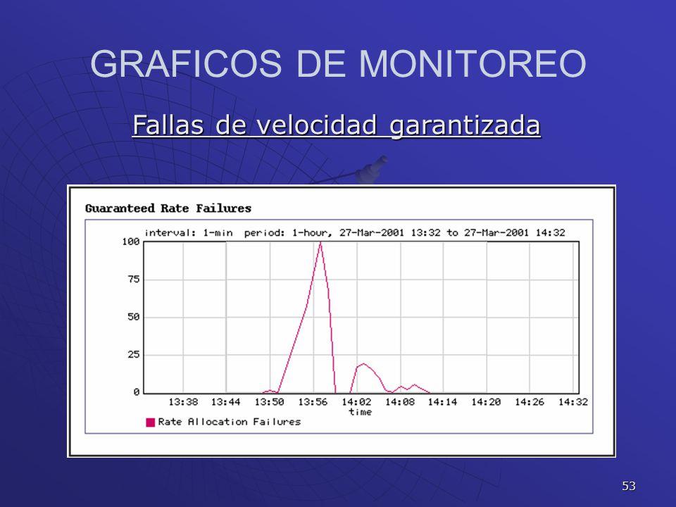 GRAFICOS DE MONITOREO Fallas de velocidad garantizada