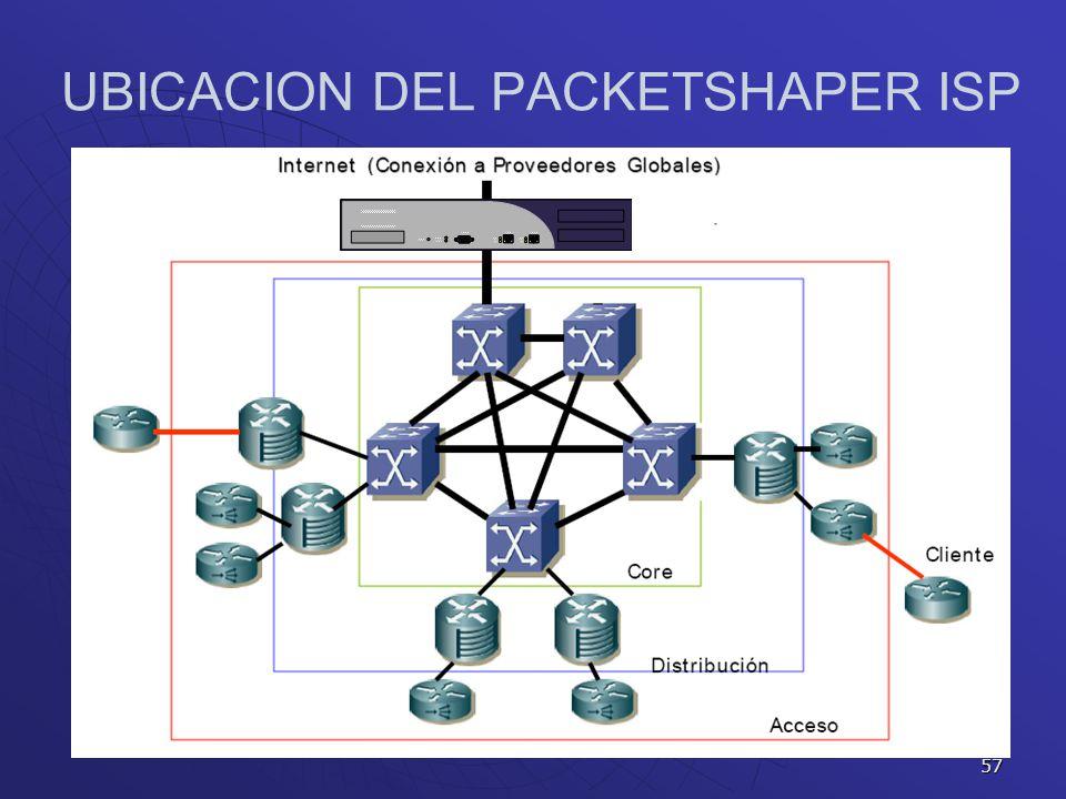 UBICACION DEL PACKETSHAPER ISP