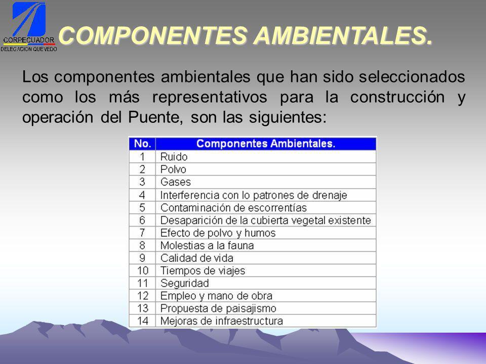 COMPONENTES AMBIENTALES.
