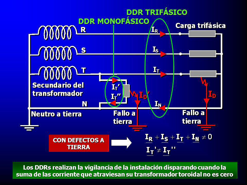 DDR TRIFÁSICO DDR MONOFÁSICO