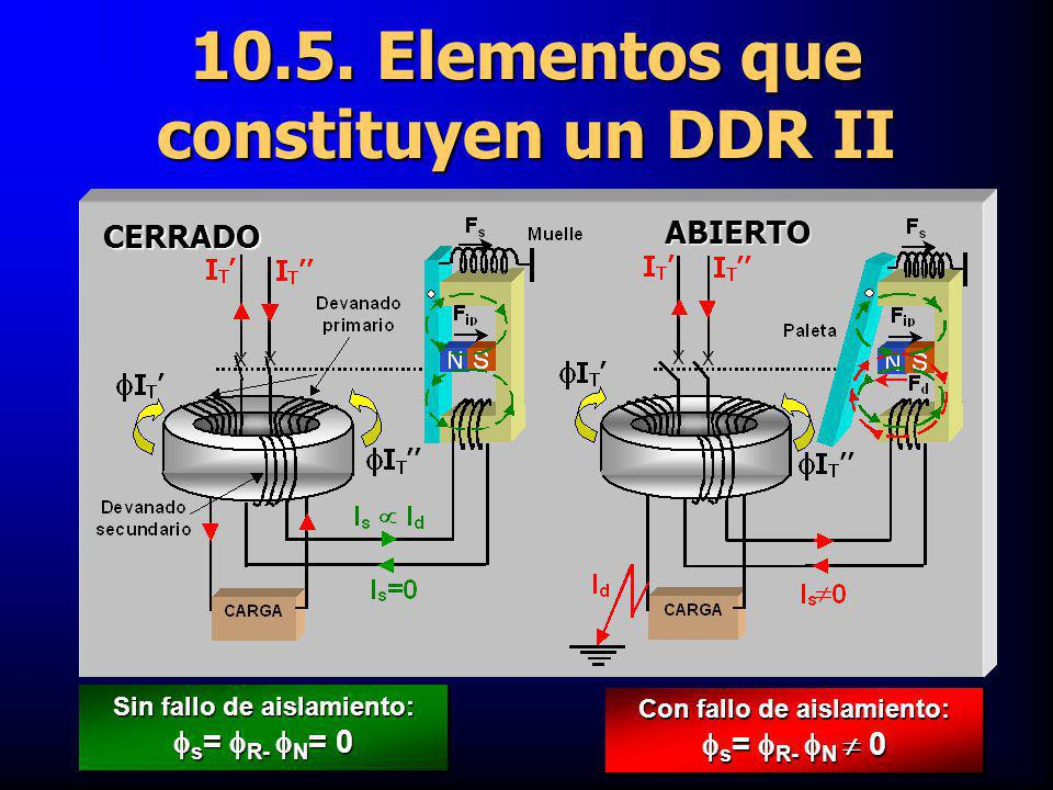 10.5. Elementos que constituyen un DDR II