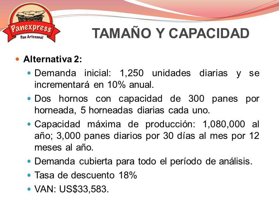 TAMAÑO Y CAPACIDAD Alternativa 2: Demanda inicial: 1,250 unidades diarias y se incrementará en 10% anual.
