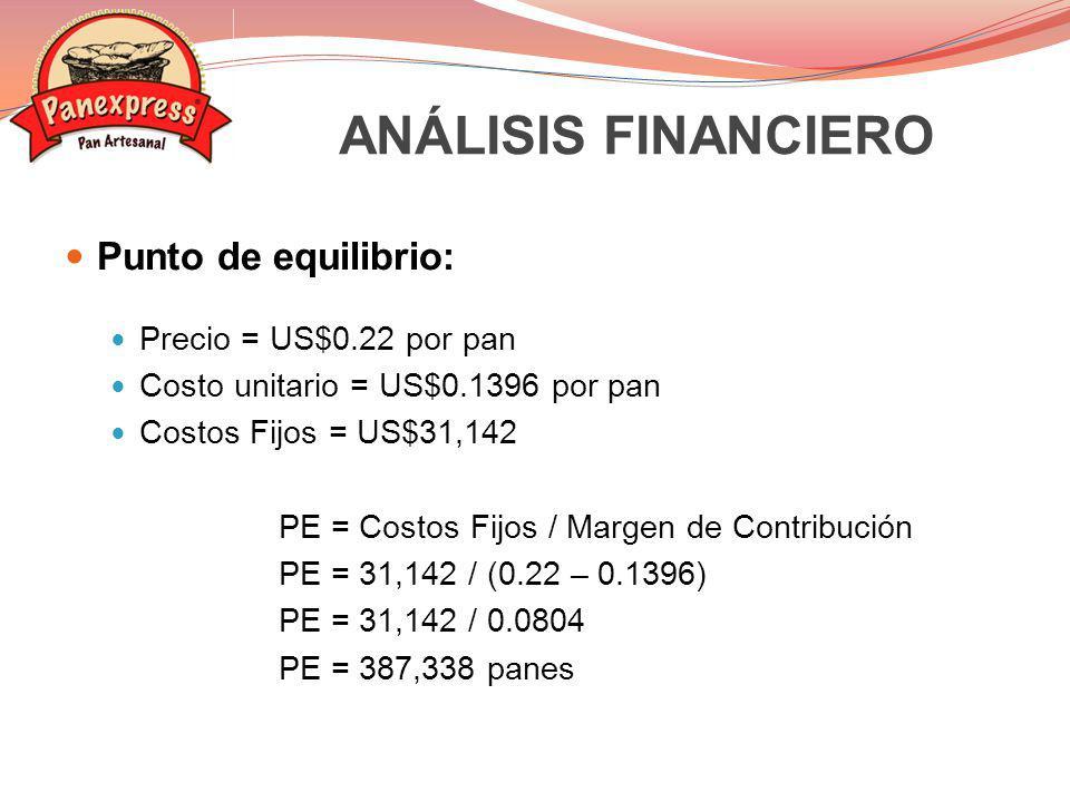 ANÁLISIS FINANCIERO Punto de equilibrio: Precio = US$0.22 por pan
