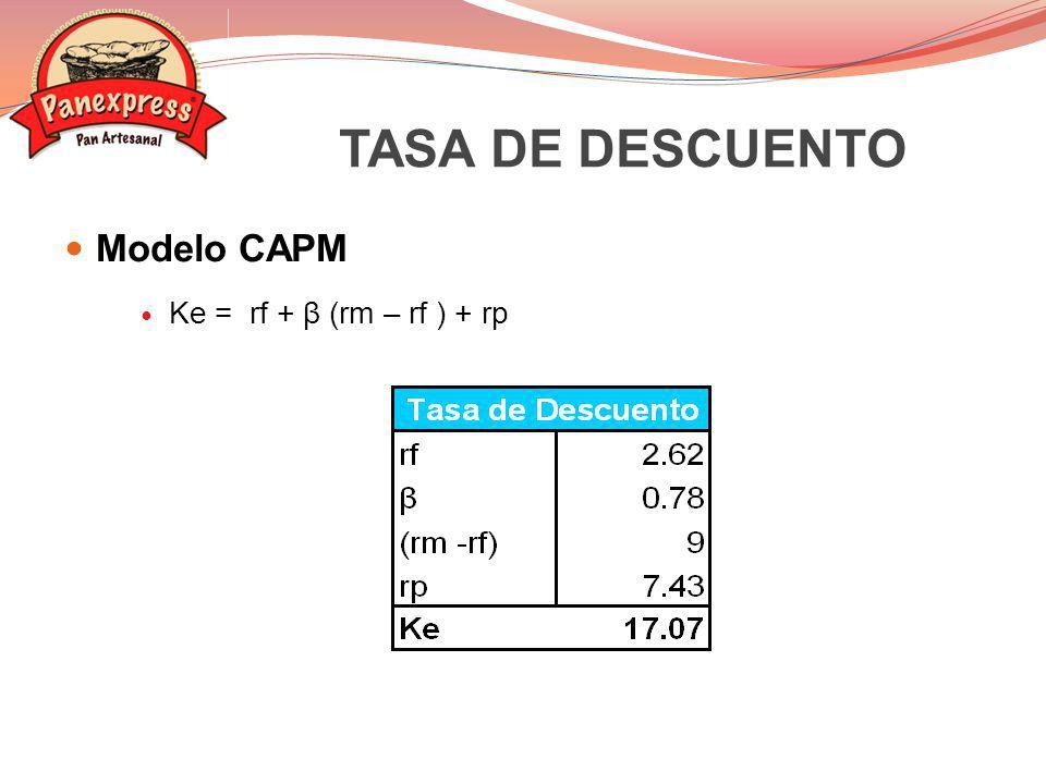 TASA DE DESCUENTO Modelo CAPM Ke = rf + β (rm – rf ) + rp 26