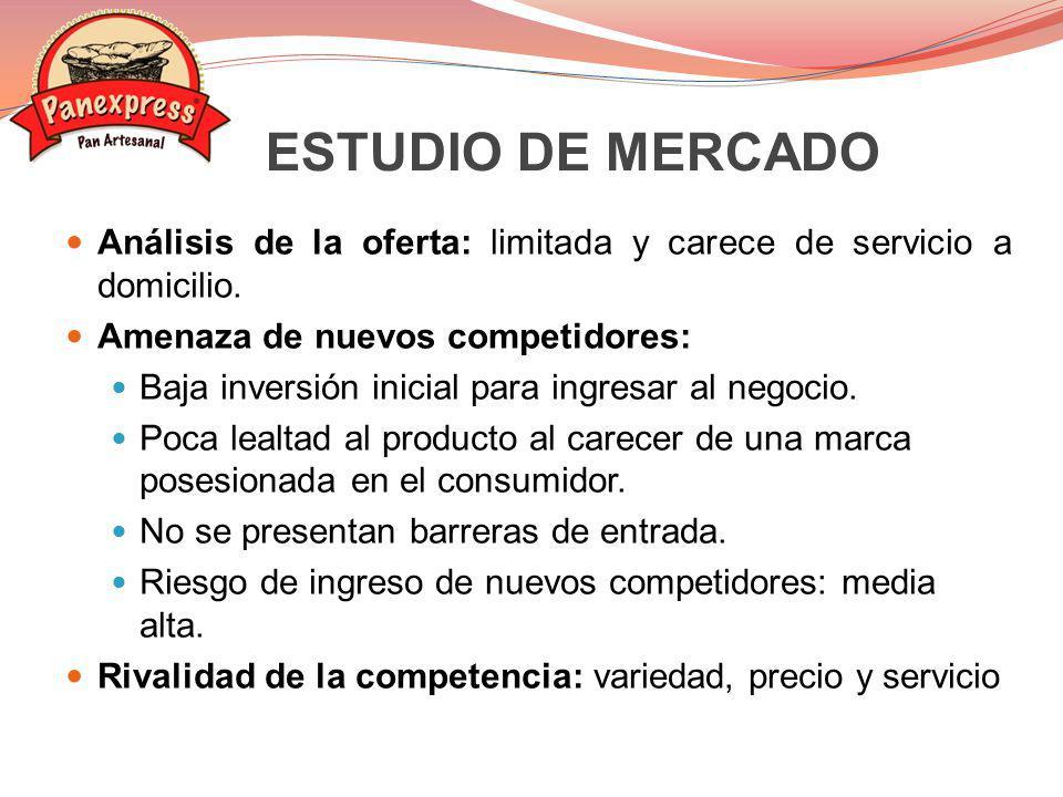 ESTUDIO DE MERCADO Análisis de la oferta: limitada y carece de servicio a domicilio. Amenaza de nuevos competidores: