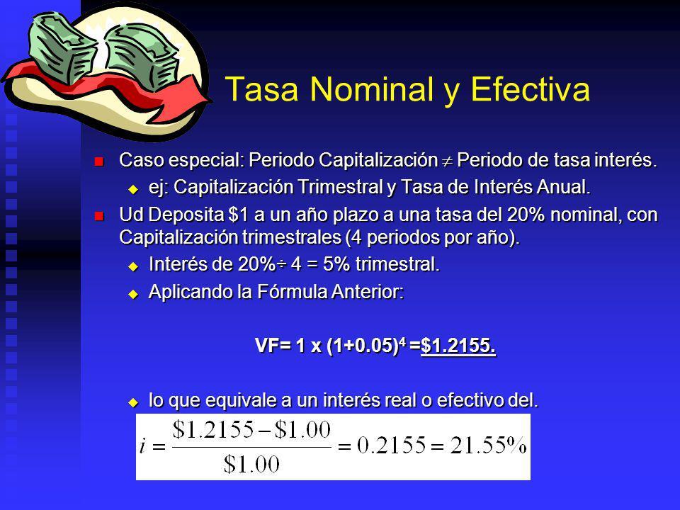 Tasa Nominal y Efectiva