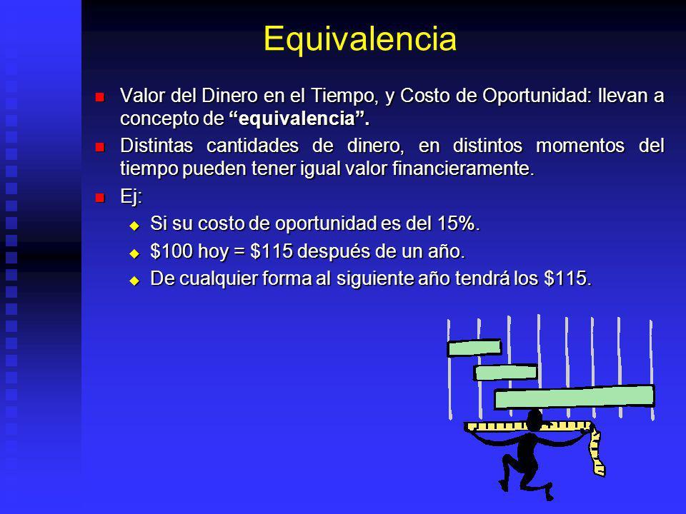 Equivalencia Valor del Dinero en el Tiempo, y Costo de Oportunidad: llevan a concepto de equivalencia .