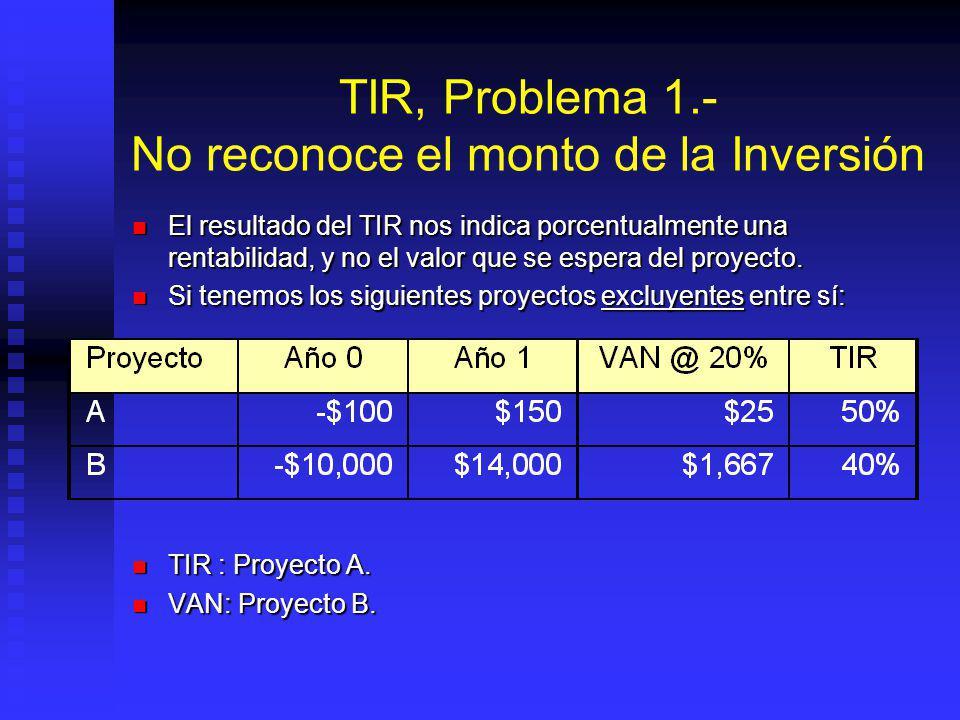 TIR, Problema 1.- No reconoce el monto de la Inversión