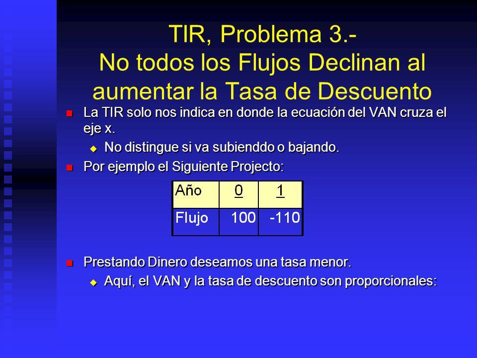 TIR, Problema 3.- No todos los Flujos Declinan al aumentar la Tasa de Descuento