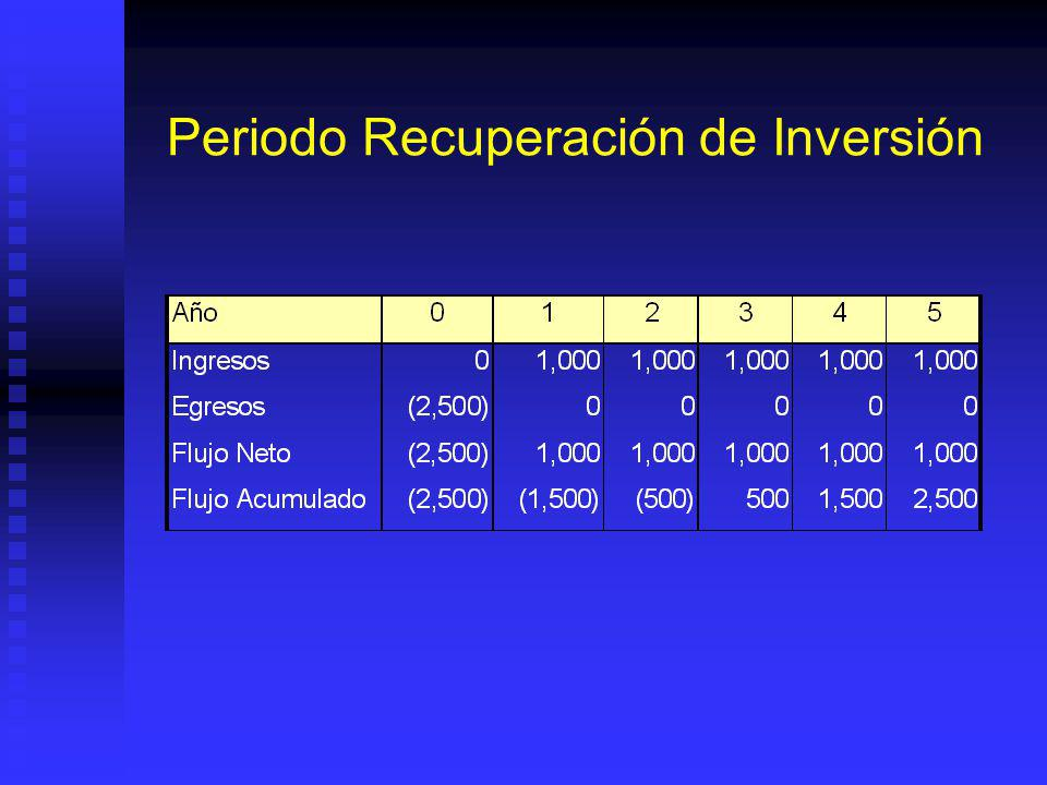 Periodo Recuperación de Inversión