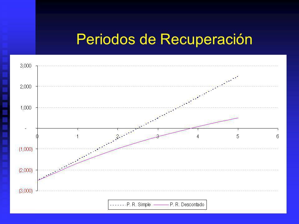 Periodos de Recuperación