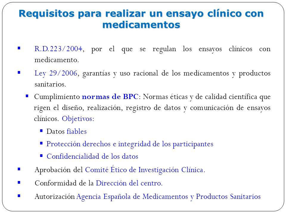 Requisitos para realizar un ensayo clínico con medicamentos
