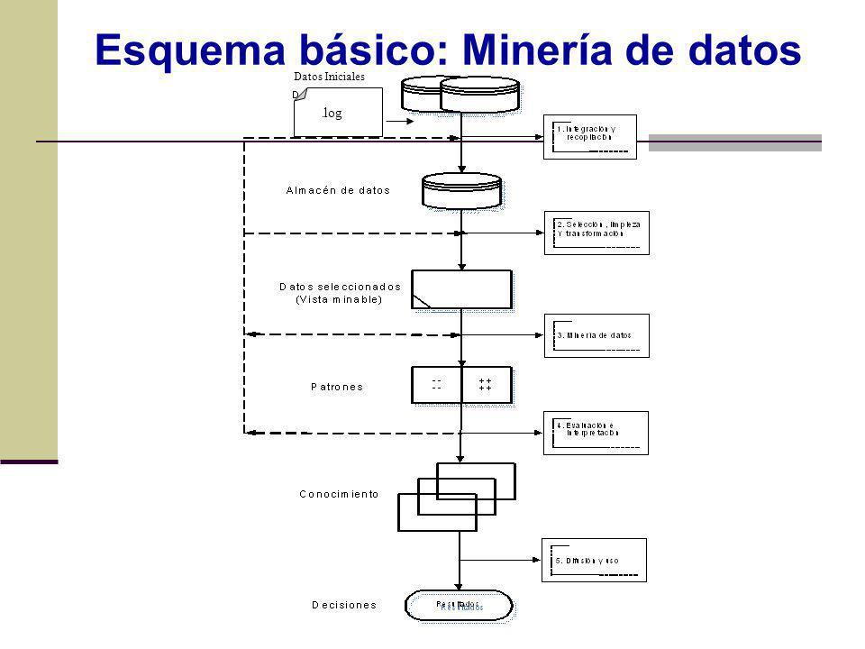 Esquema básico: Minería de datos