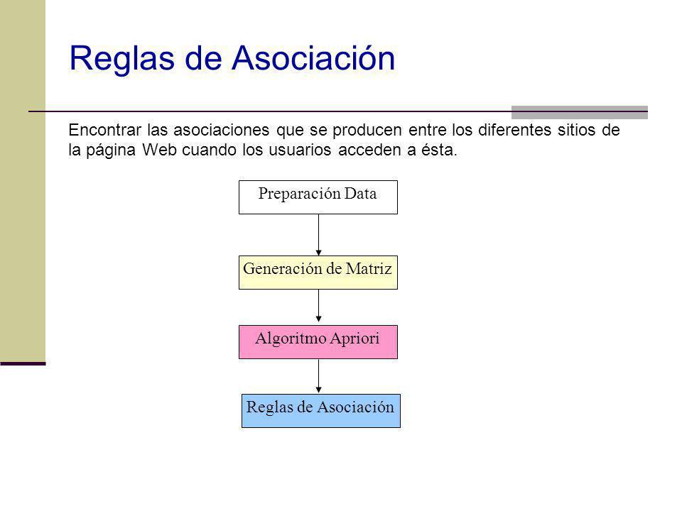Reglas de Asociación Encontrar las asociaciones que se producen entre los diferentes sitios de la página Web cuando los usuarios acceden a ésta.