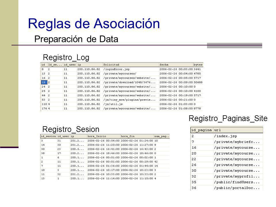Reglas de Asociación Preparación de Data Registro_Log