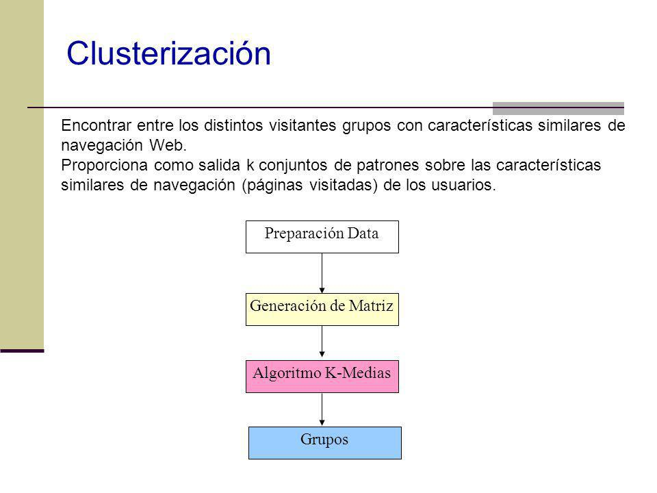 Clusterización Encontrar entre los distintos visitantes grupos con características similares de navegación Web.