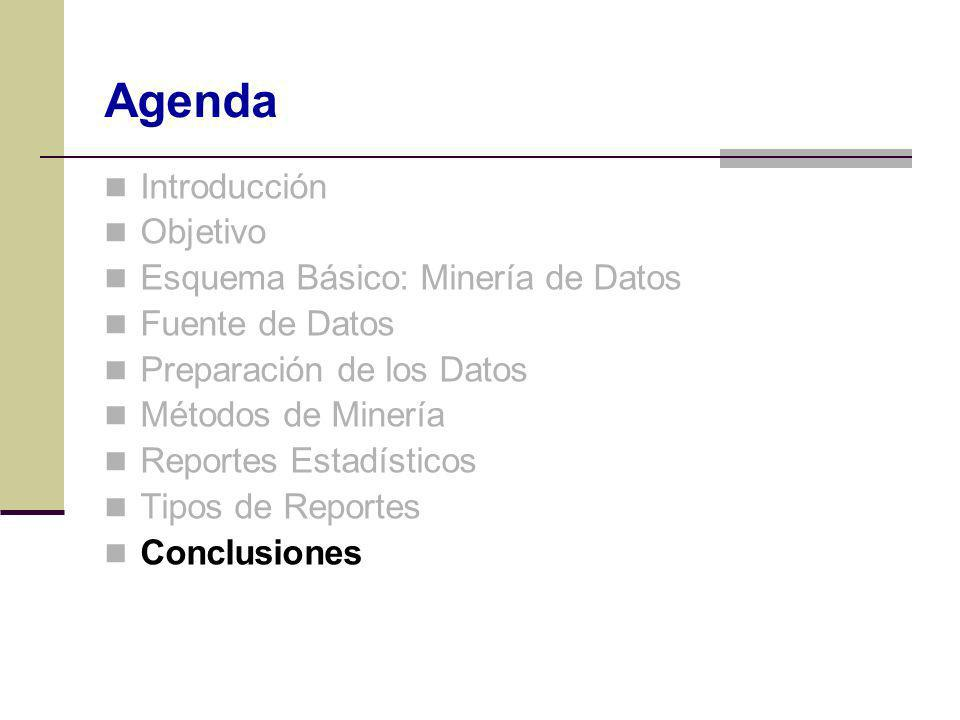 Agenda Introducción Objetivo Esquema Básico: Minería de Datos