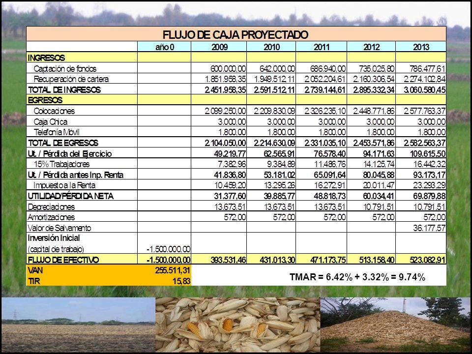 TMAR = 6.42% + 3.32% = 9.74%