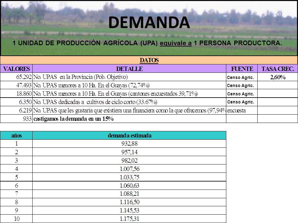 DEMANDA 1 UNIDAD DE PRODUCCIÓN AGRÍCOLA (UPA) equivale a 1 PERSONA PRODUCTORA. Censo Agric. Censo Agric.