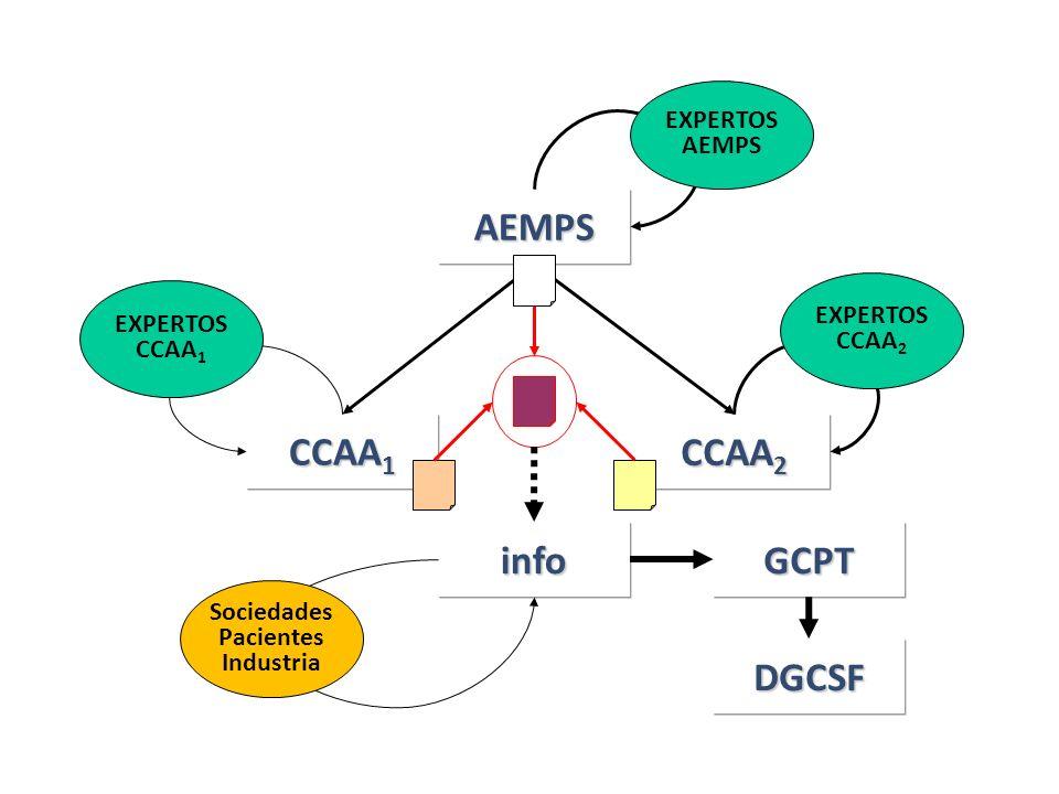 AEMPS CCAA1 CCAA2 info GCPT DGCSF