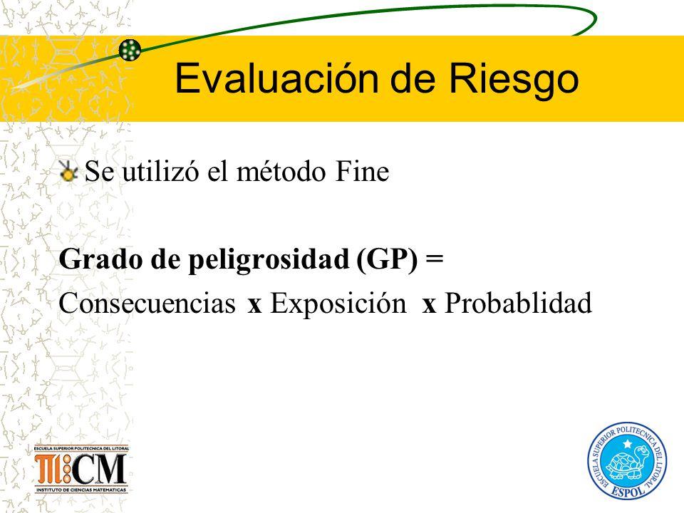 Evaluación de Riesgo Se utilizó el método Fine