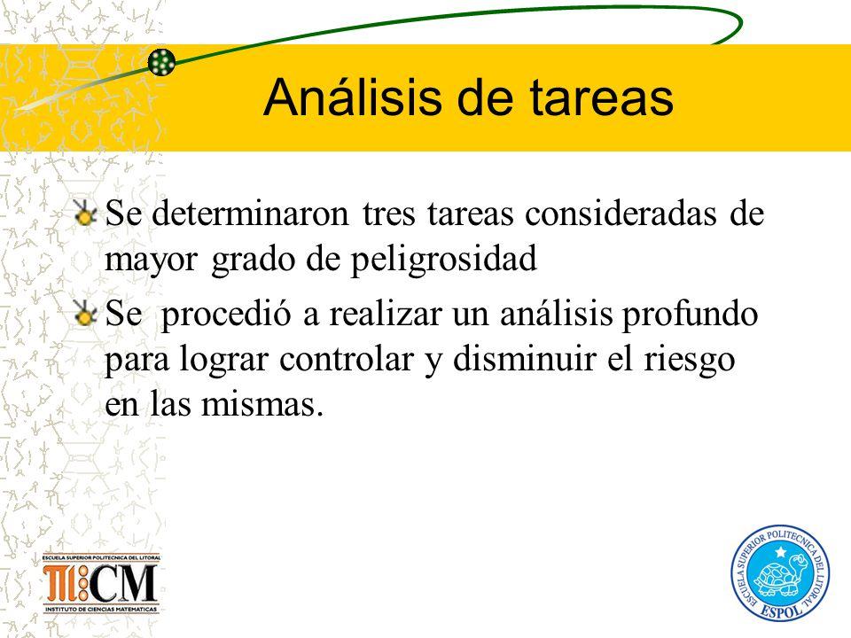 Análisis de tareas Se determinaron tres tareas consideradas de mayor grado de peligrosidad.