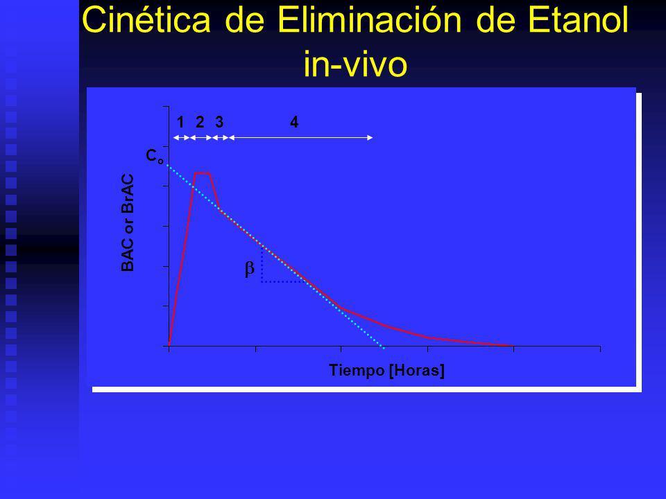 Cinética de Eliminación de Etanol in-vivo