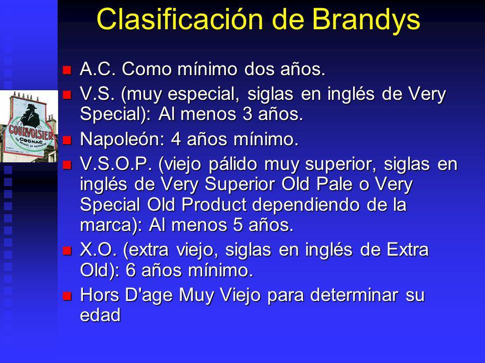 Clasificación de Brandys