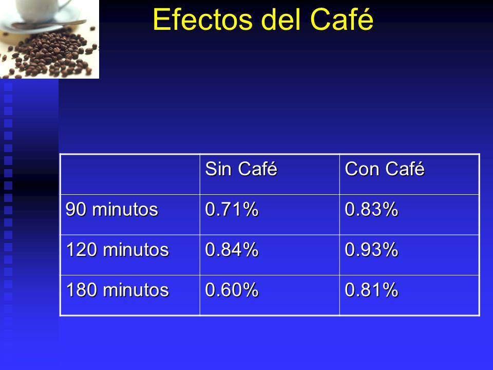 Efectos del Café Sin Café Con Café 90 minutos 0.71% 0.83% 120 minutos
