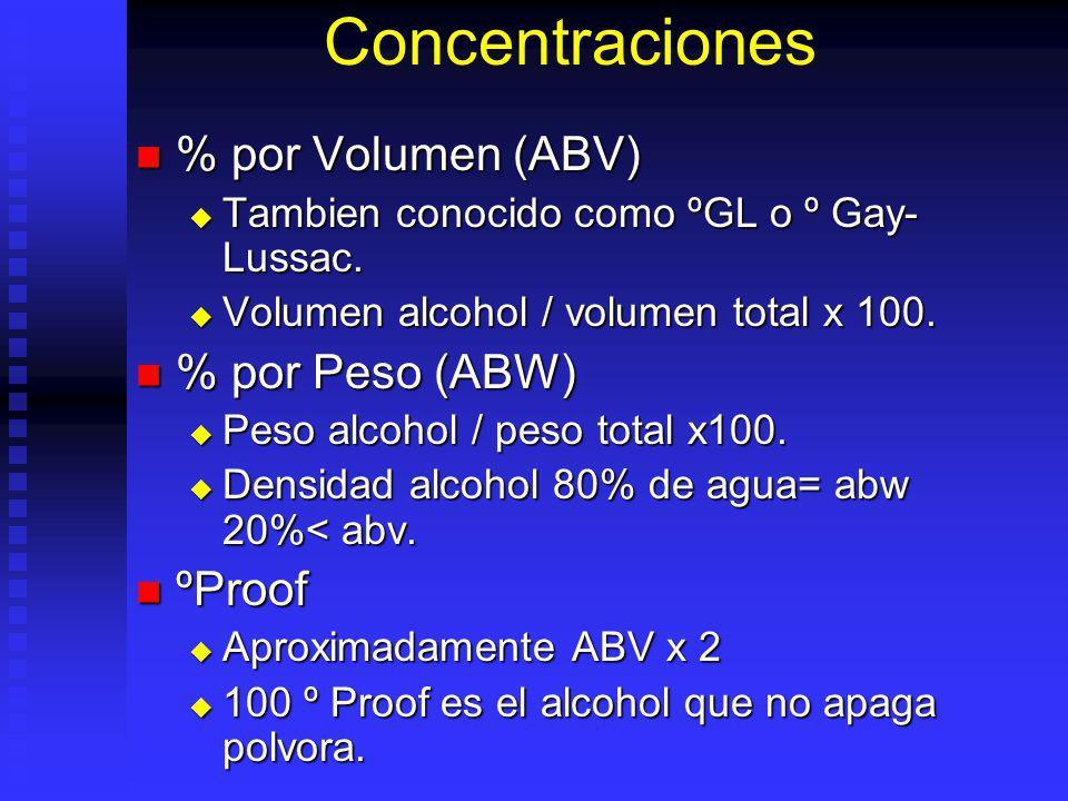 Concentraciones % por Volumen (ABV) % por Peso (ABW) ºProof