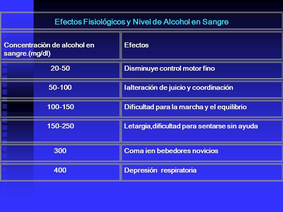 Efectos Fisiológicos y Nivel de Alcohol en Sangre