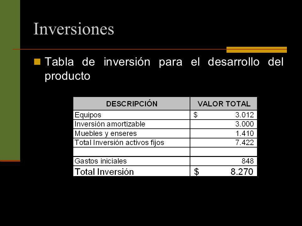 Inversiones Tabla de inversión para el desarrollo del producto