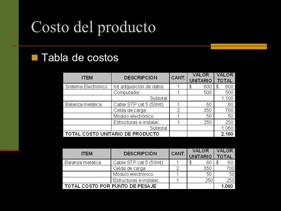Costo del producto Tabla de costos