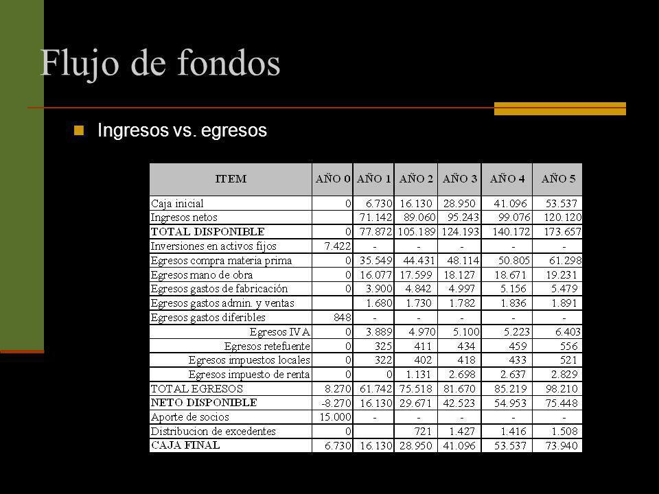 Flujo de fondos Ingresos vs. egresos