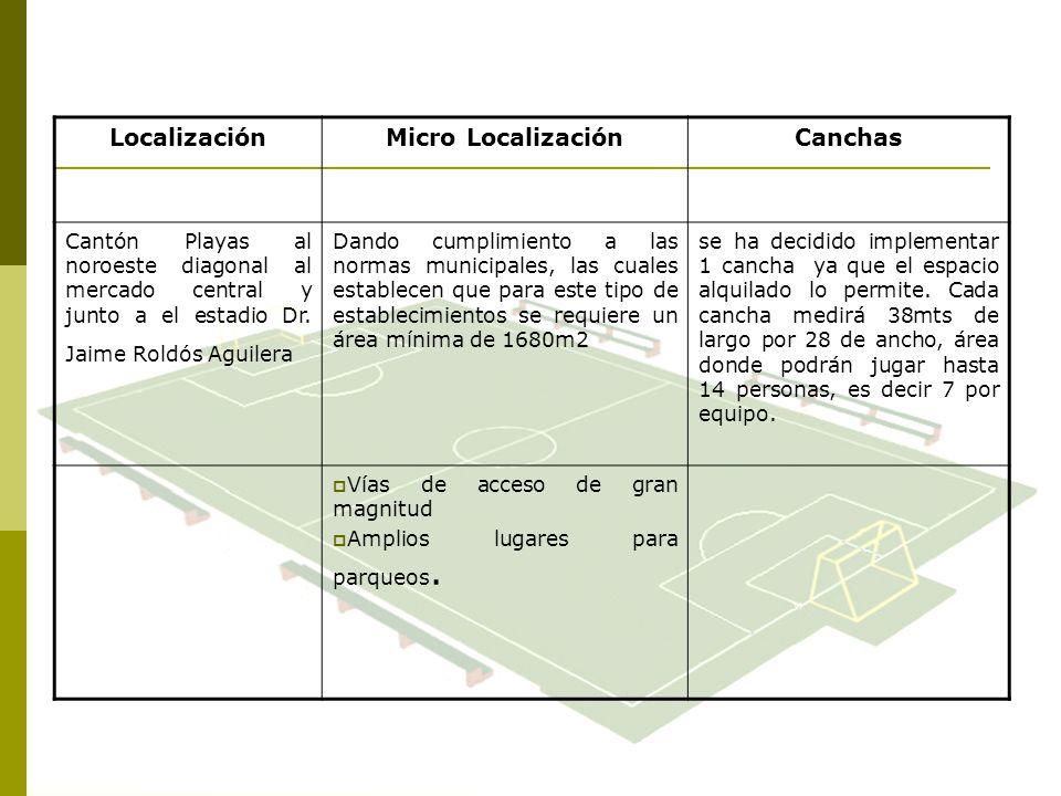 Localización Micro Localización Canchas