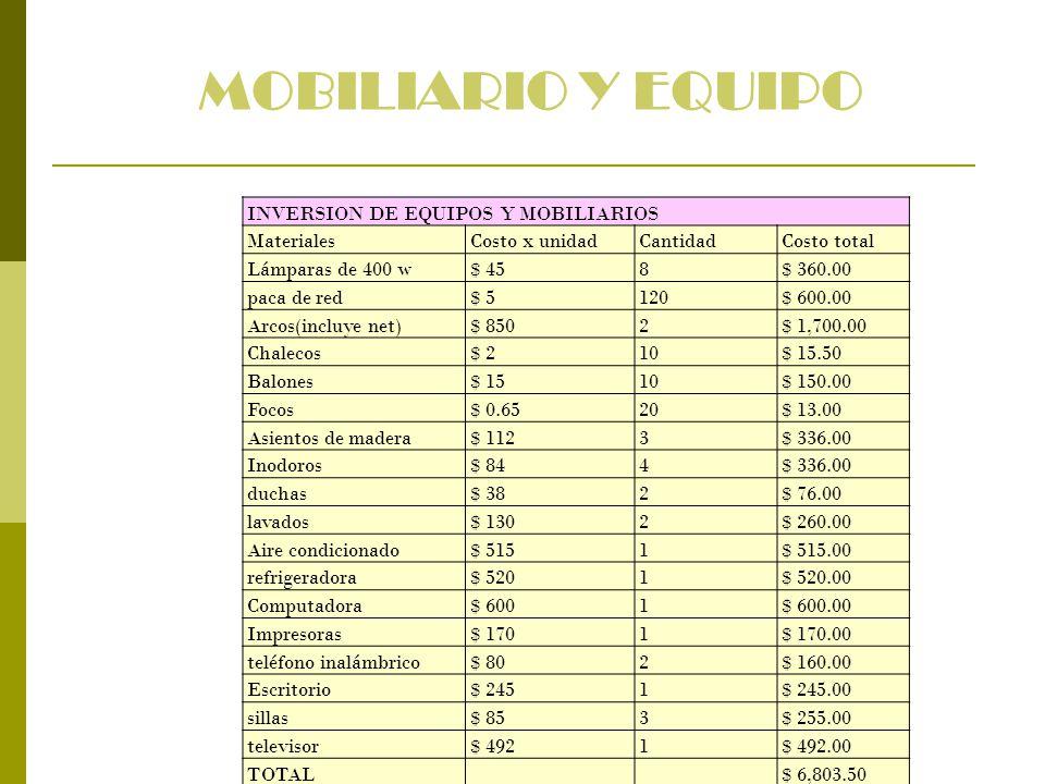 MOBILIARIO Y EQUIPO INVERSION DE EQUIPOS Y MOBILIARIOS Materiales