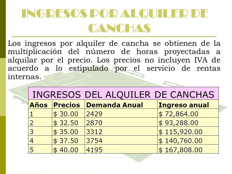 INGRESOS POR ALQUILER DE CANCHAS